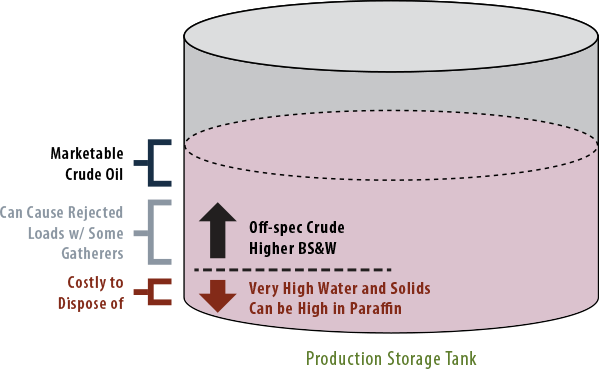 Crude Oil Storage Tank Cleanouts
